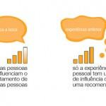 Como vender pela internet e qual rede social atuar?