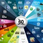 O que acontece na internet mundial a cada 60 segundos
